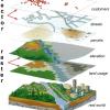 Geoinformatik - Konzepte